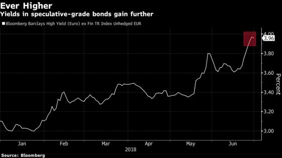 Nervy Second Half Awaits High-Yield Issuers in Europe