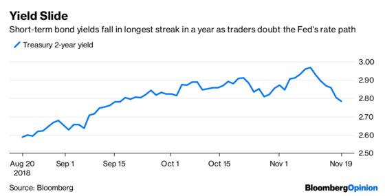 Bond Traders Look Ready to Call the Fed's Bluff