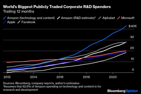Amazon Spends Billions on R&D. Just Don't Call It That.
