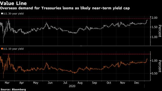 There's a Global Wall of Cash Primed to Snap Up U.S. Treasuries