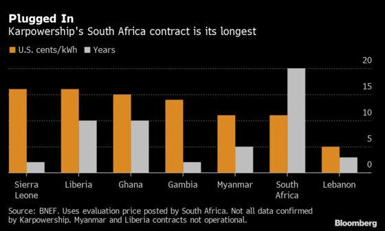 Karpowership Record S. Africa Deal Estimated at $15 Billion