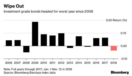 A $100 Billion Fund Manager Predicts Credit Slump Will Worsen