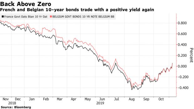 French and Belgian 10-year bonds trade with a positive yield again