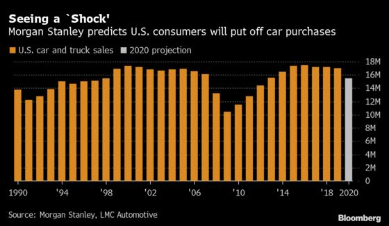 Morgan Stanley Slashes U.S. Auto Sales View Over Virus 'Shock'