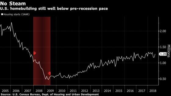 Builders Slump as U.S. Housing Market Shifts to the Slow Lane