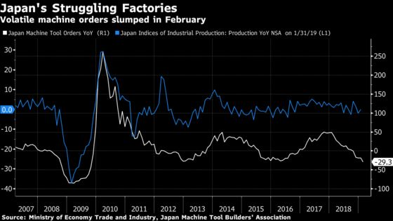 Japan's Machine Tool Orders Drop to Lowest Since 2009