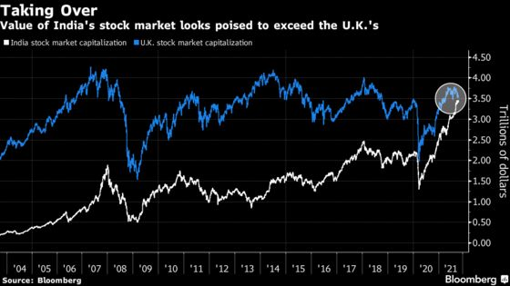India's Stock Market on Track to Overtake U.K.'s in Value