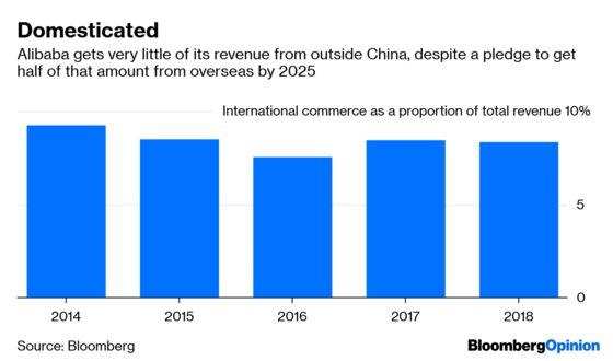 Alibaba's Office Depot Deal Won't Help Trump's Trade Balance