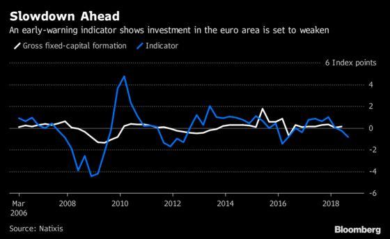 Investment Slowdown May Be Euro Area's Next Economic Headache