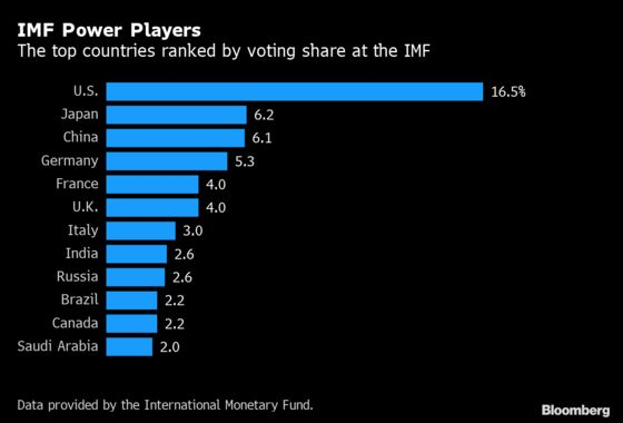 Trump's Trade War Pits Mnuchin Against IMF Over China's Yuan