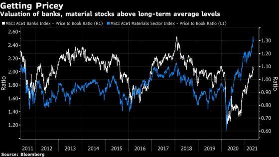 UBS Asset, Pictet Seek Out Inflation Safe Havens in Stocks