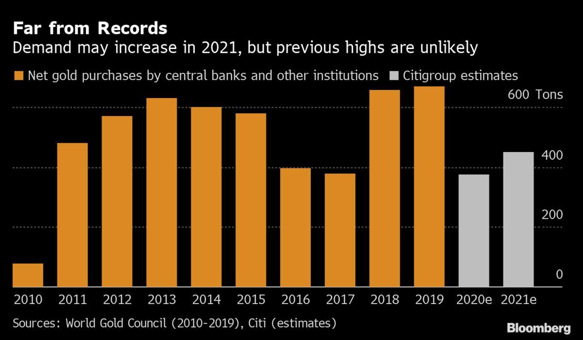 Central Bank Gold Ing Seen Climbing
