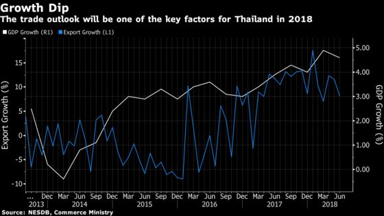 Bank of Thailand Governor Strikes Hawkish Tone as GDP Gains 4.6%
