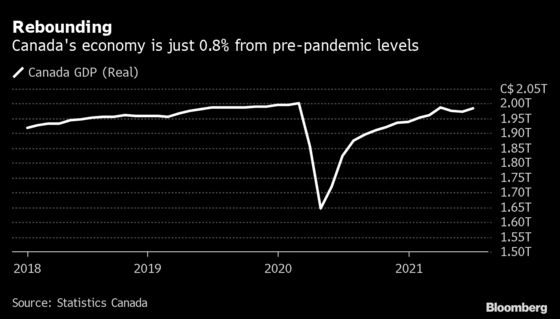 Canada's Economy Rebounds, on Track for 2.5% Annualized Growth
