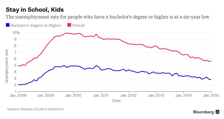 Unemployment Rates Overall Vs College Degree