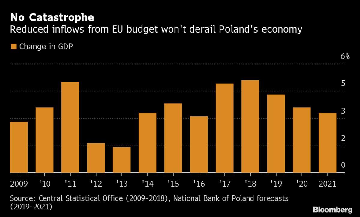 Polish Economy Can Handle Dwindling EU Cash, Top Forecaster Says