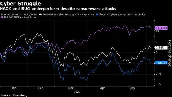 Cyber-Crime ETFs Sputter as Meme Stocks Absorb Market's 'Oxygen'