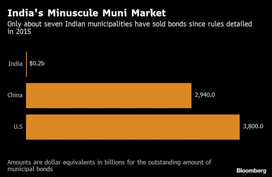 Global Funds Want More Disclosure Before Buying India Muni Debt