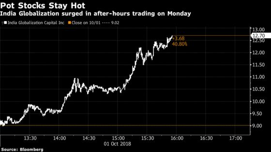 Pot Stocks' Monday Rally Keeps Rolling in After-Hours Trading