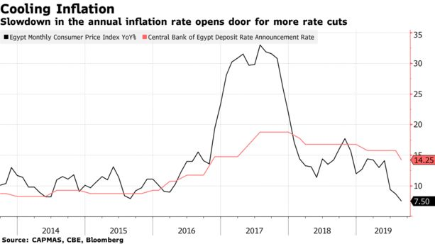 Slowdown in the annual inflation rate opens door for more rate cuts