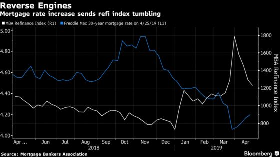 Mortgage Refinancing Index Drops for the Fourth Straight Week