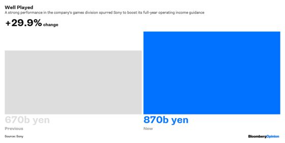Sony Paid $2.3 Billion for That Huge Guidance Boost