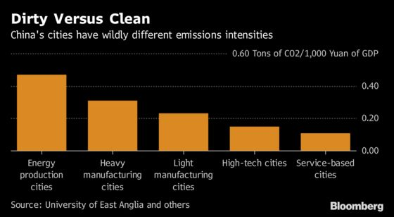 China's Carbon Emissions May Have Peaked