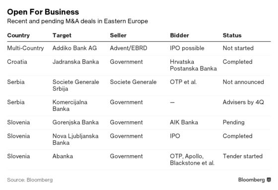 Banking Deals Heat Up in One of Europe's Most Dynamic Corners