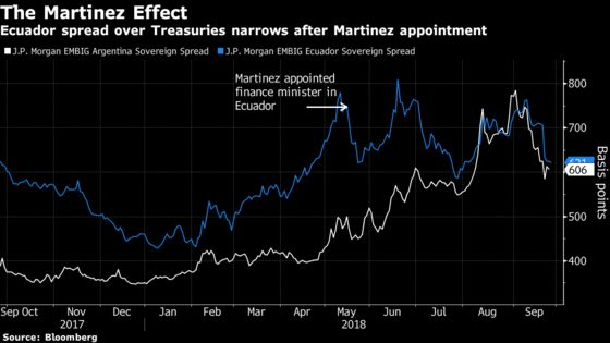 Wary of Past Defaults, Ecuador Charts New Course