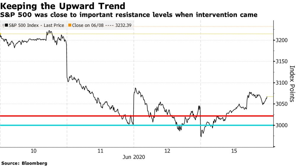 S&P 500 was close to important resistance levels when intervention came