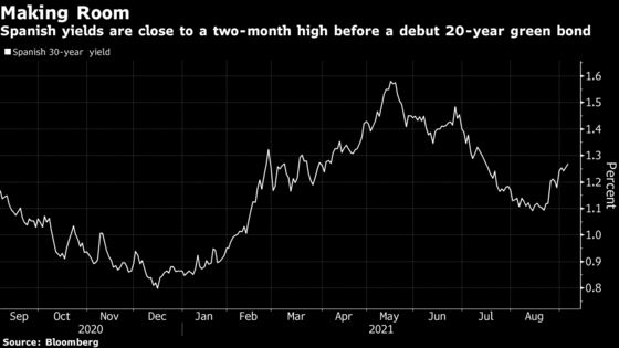 Spain Plans to Raise 5 Billion Euros From Debut Green Bond Deal
