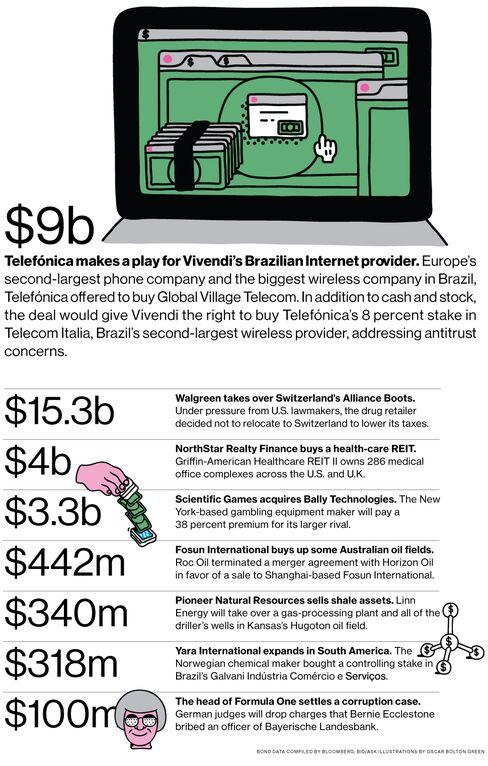 M&A News: Telef??nica, Vivendi, Walgreen, NorthStar Realty Finance