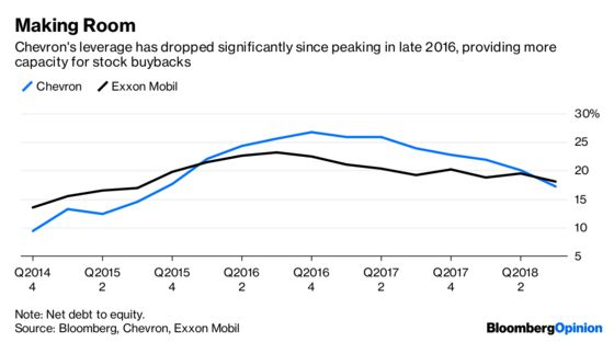 Exxon Did Great, But Something's Missing