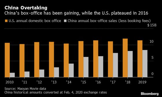 Virus Shatters China's Dream of Overtaking Hollywood in 2020