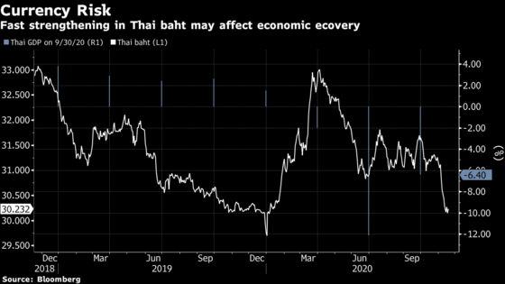 Bank of Thailand Shifts Focus to Baht Rally, Holds on Rates