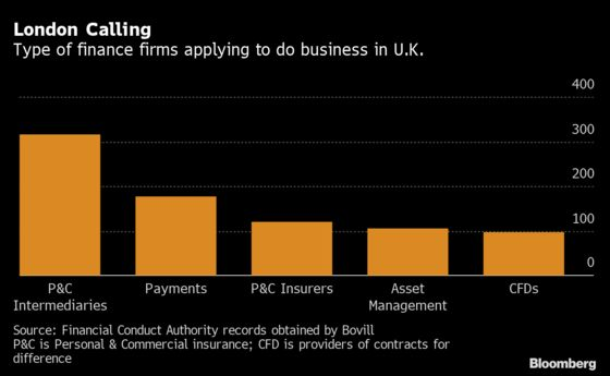About 1,000 Finance Firms Eying Post-Brexit Outposts in U.K.