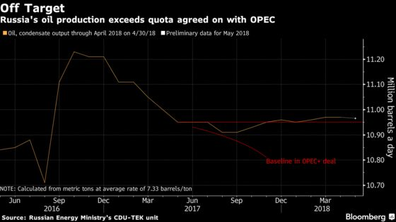 Russian Oil Output Again Tops OPEC Target Ahead of Vienna Talks