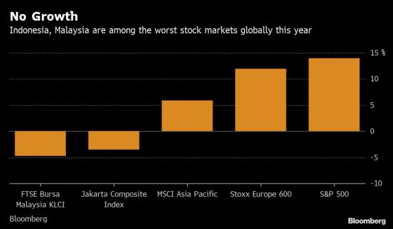Investors Are Dumping These Southeast Asia Funds