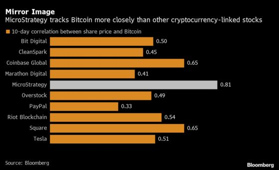 Scared of Bitcoin? MicroStrategy Is Just as Good