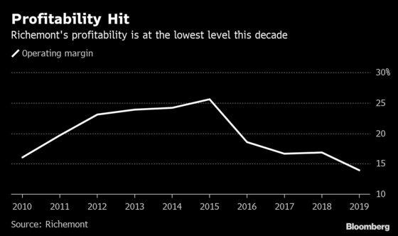Richemont Profit Misses Estimates on Online Investment Costs