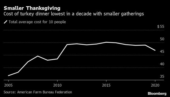 Turkey Costs Decline As Fewer Gather Around Thanksgiving Table