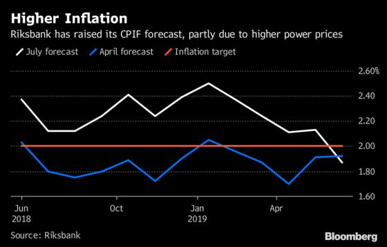 Scorching Hot Summer Is About to Hit Sweden's Inflation Figures
