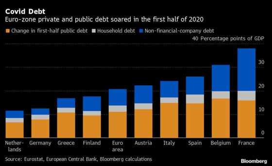 French Debt Rose Double Euro Average Led by Private Debt