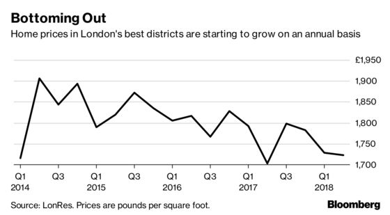 London Mansion Values Start to Climb on More Realistic Prices