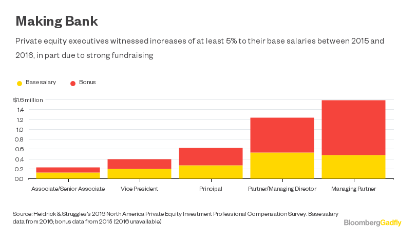 Junior Bankers Can't Resist Private Equity's Paychecks