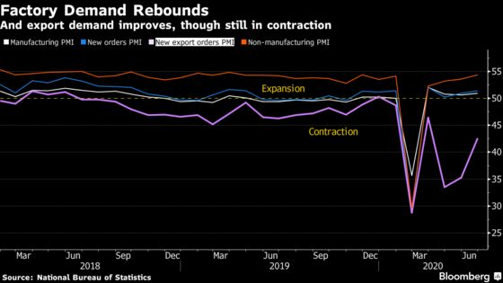 China Factory Outlook Brighter in June as Recovery Continues
