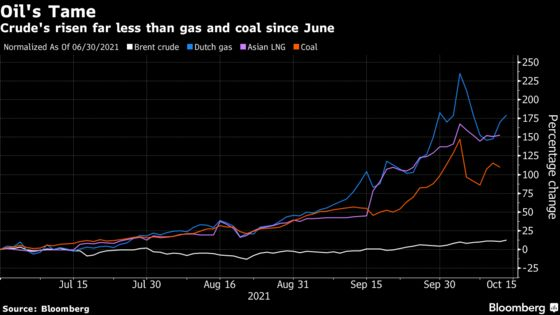 Saudi Arabia, Russia Say They Saved Oil From Chaos Seen inGas