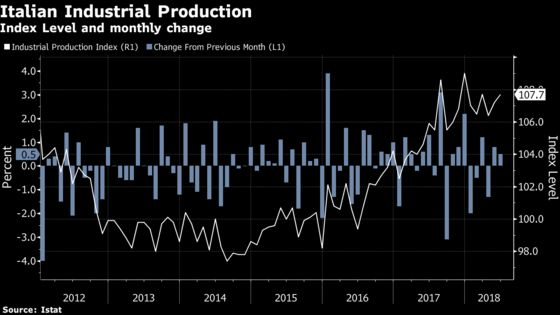 Italian Industrial Output Complicates Government Budget Work