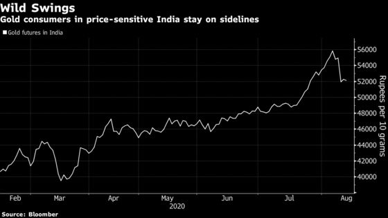Gold Consumers in India Hug Sidelines Ignoring Steep Price Drop