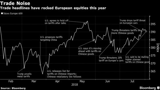 Trade Spat Returns to Haunt European Stocks' Nascent Rebound